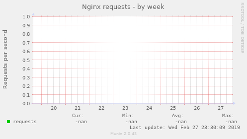 Nginx hits by week